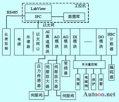 基于plc的液压脉冲试验机控制系统设计