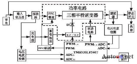 pwm 整流控制技术的在线式ups