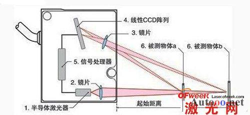 激光位移传感器原理及应用