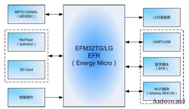 气压计系统框图气压计整体的结构体框图如上图